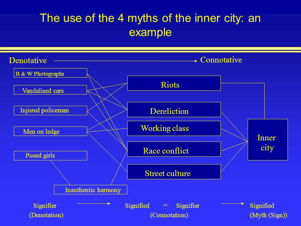 The use of the 4 myths of the inner city: an example