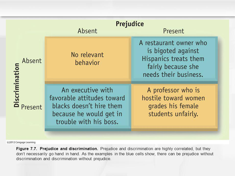 Figure 7. 7. Prejudice and discrimination