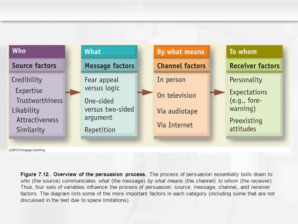 Figure 7. 12. Overview of the persuasion process