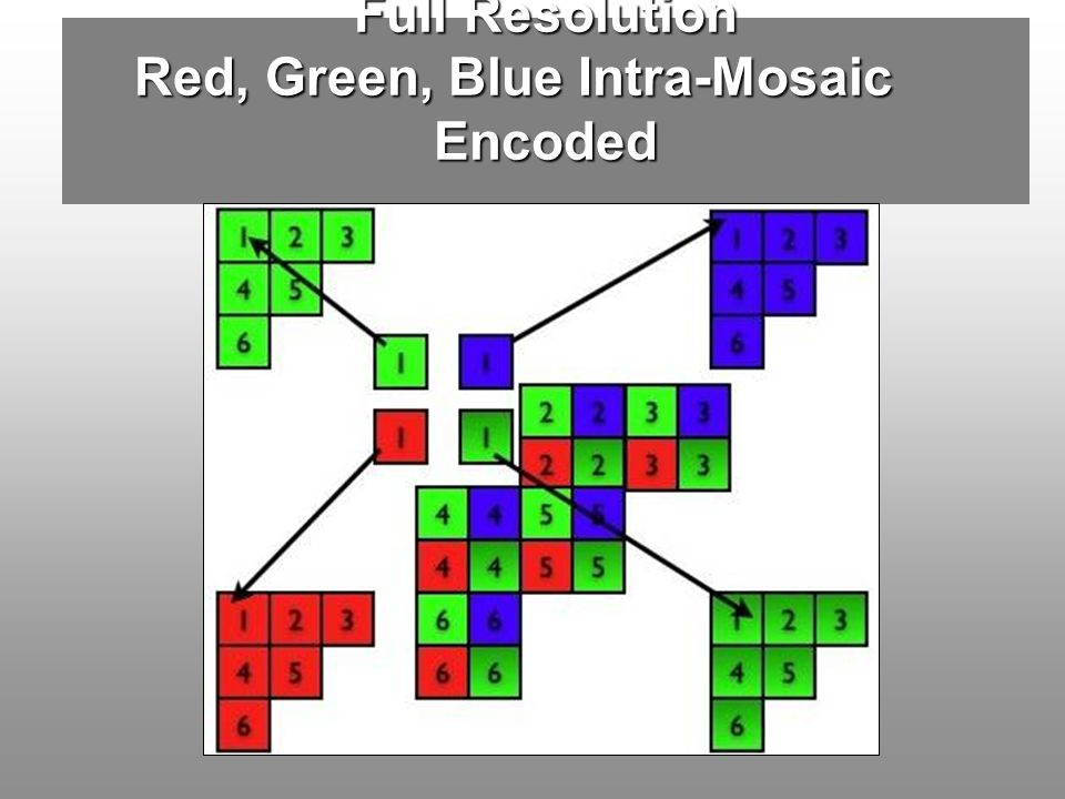 Full Resolution Red, Green, Blue Intra-Mosaic Encoded