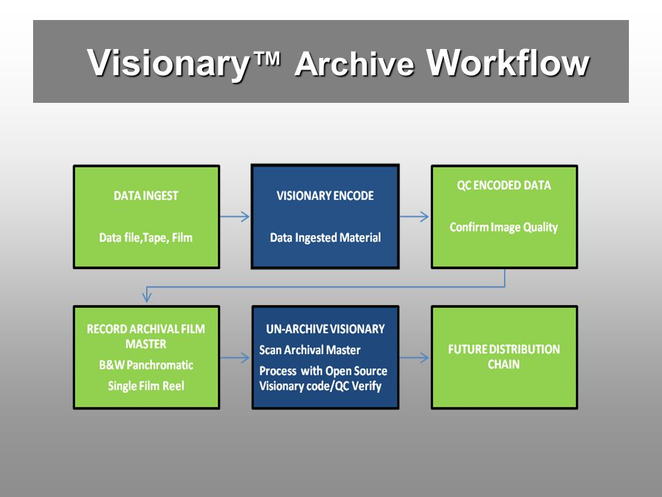 Visionary™ Archive Workflow