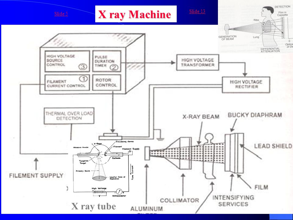 X ray Machine Slide 13 Slide 5 X ray tube