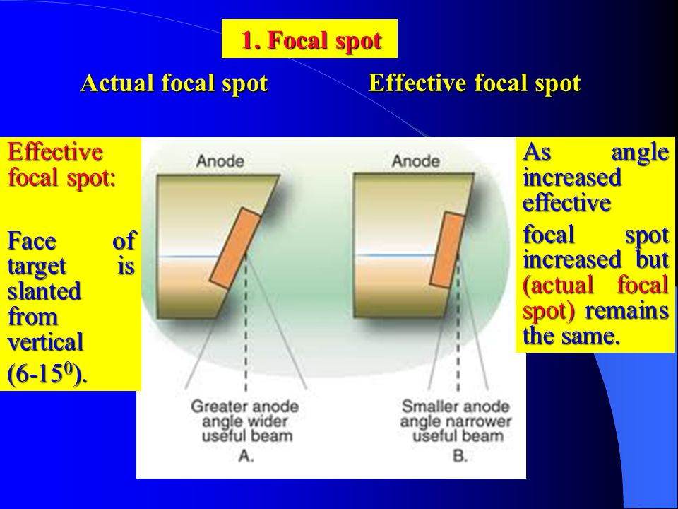 1. Focal spot Actual focal spot. Effective focal spot. Effective focal spot: Face of target is slanted from vertical.