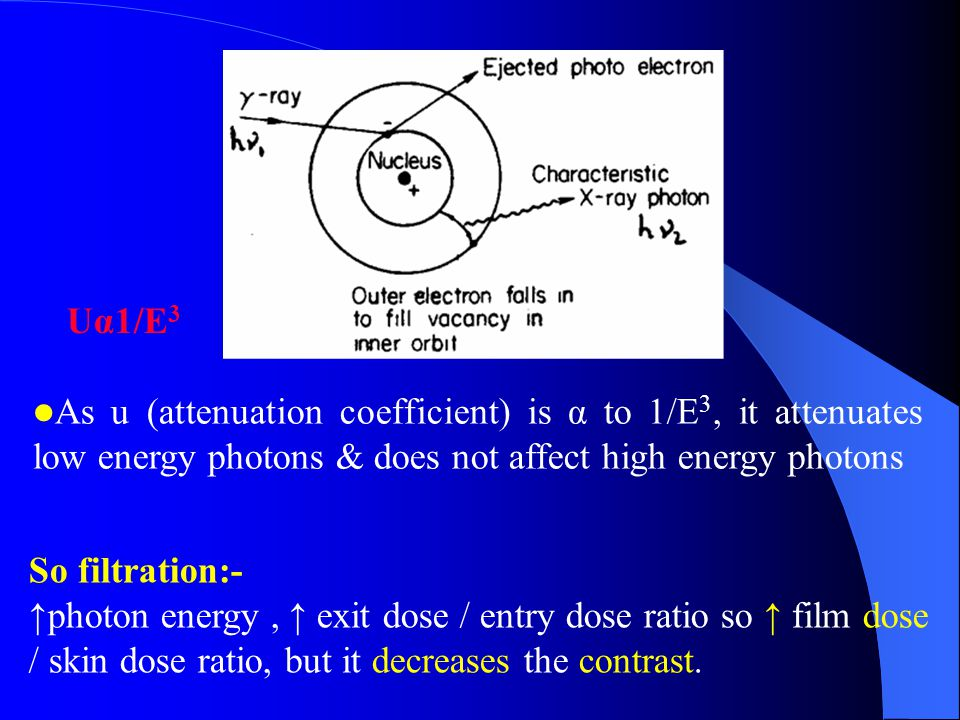Uα1/E3 As u (attenuation coefficient) is α to 1/E3, it attenuates low energy photons & does not affect high energy photons.