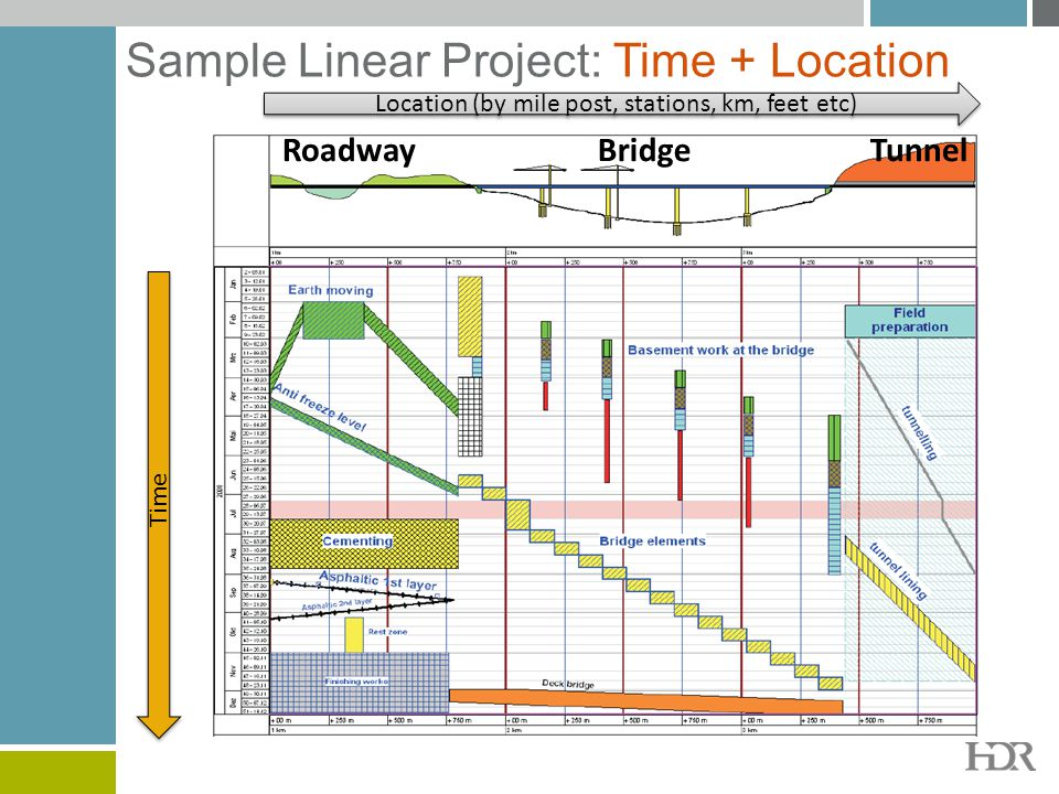 Sample Linear Project: Time + Location