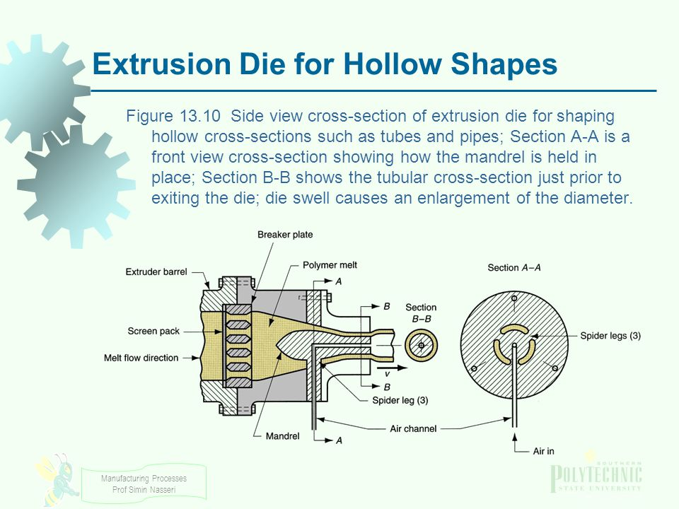 Extrusion Die for Hollow Shapes
