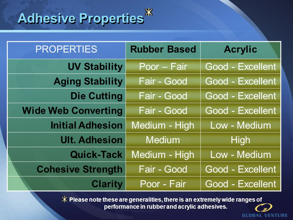 Adhesive Properties PROPERTIES Rubber Based Acrylic UV Stability