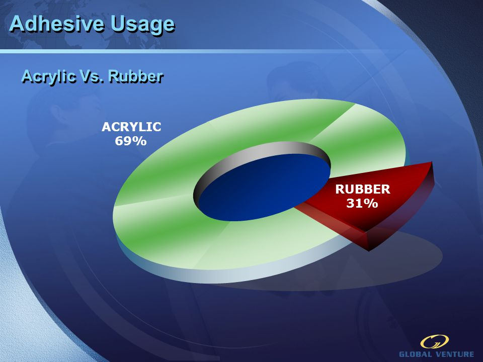 Adhesive Usage Acrylic Vs. Rubber ACRYLIC 69% RUBBER 31%