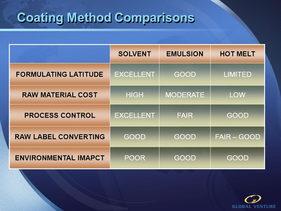 Coating Method Comparisons