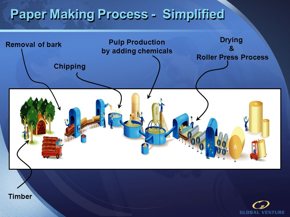 Paper Making Process - Simplified