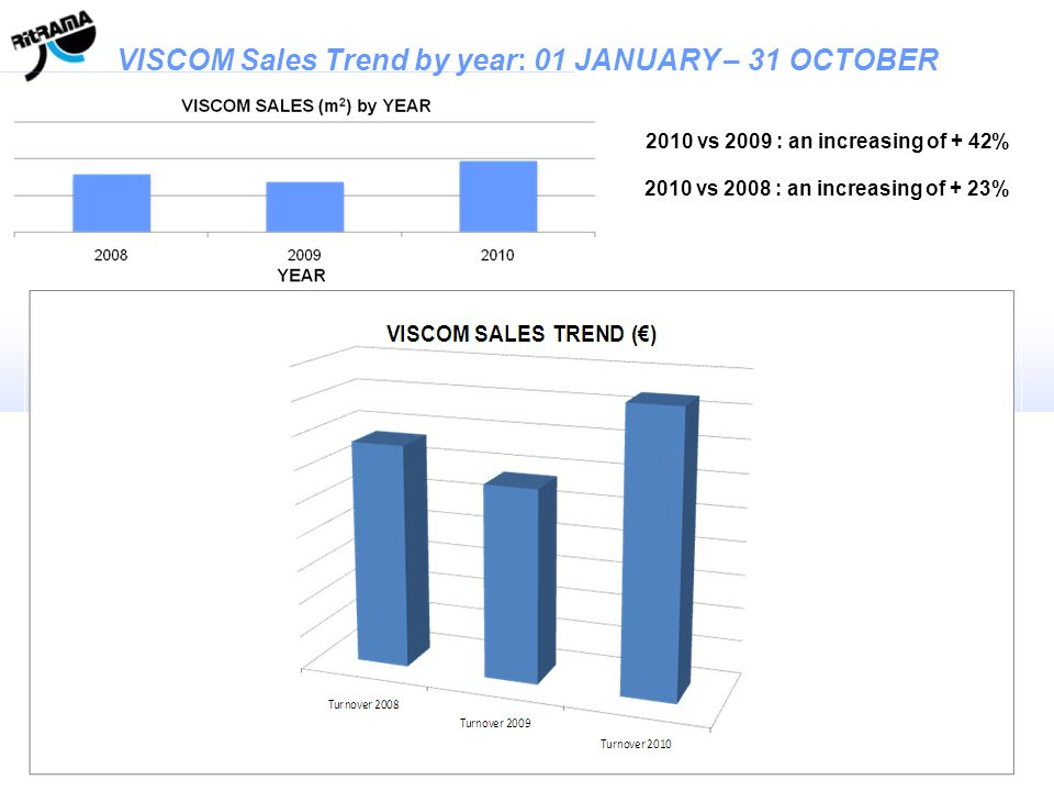 VISCOM Sales Trend by year: 01 JANUARY – 31 OCTOBER