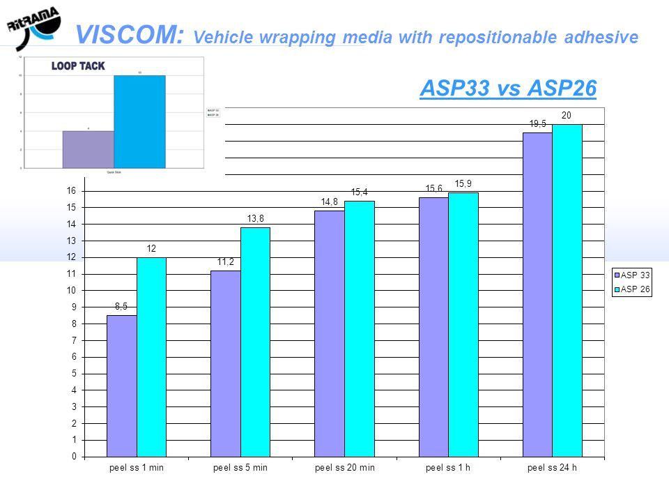 VISCOM: Vehicle wrapping media with repositionable adhesive