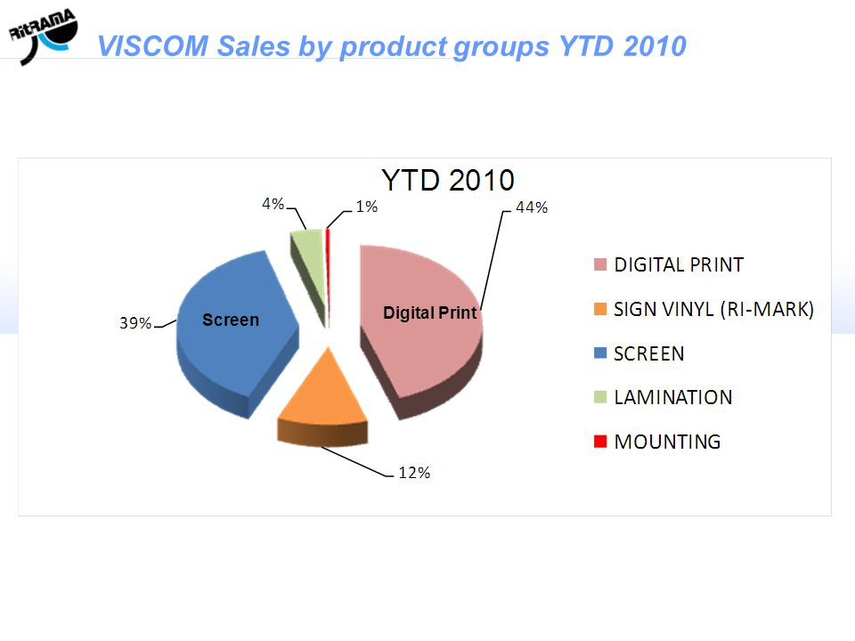 VISCOM Sales by product groups YTD 2010