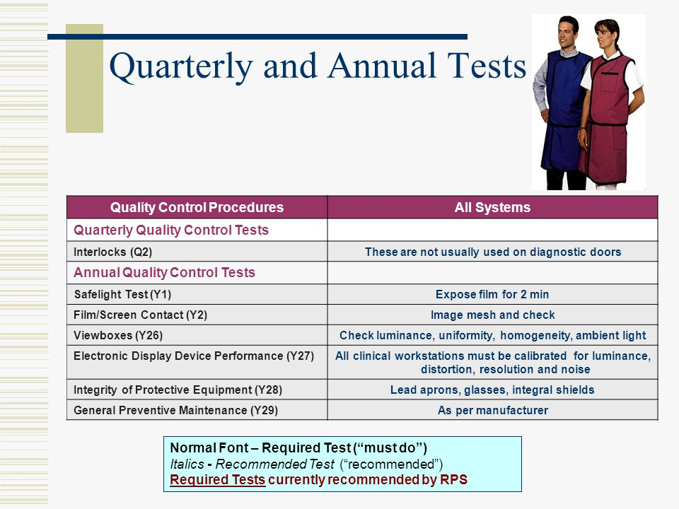 Quarterly and Annual Tests