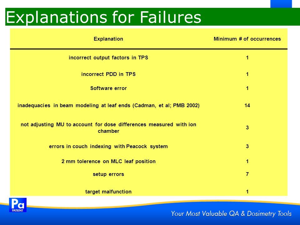 Explanations for Failures