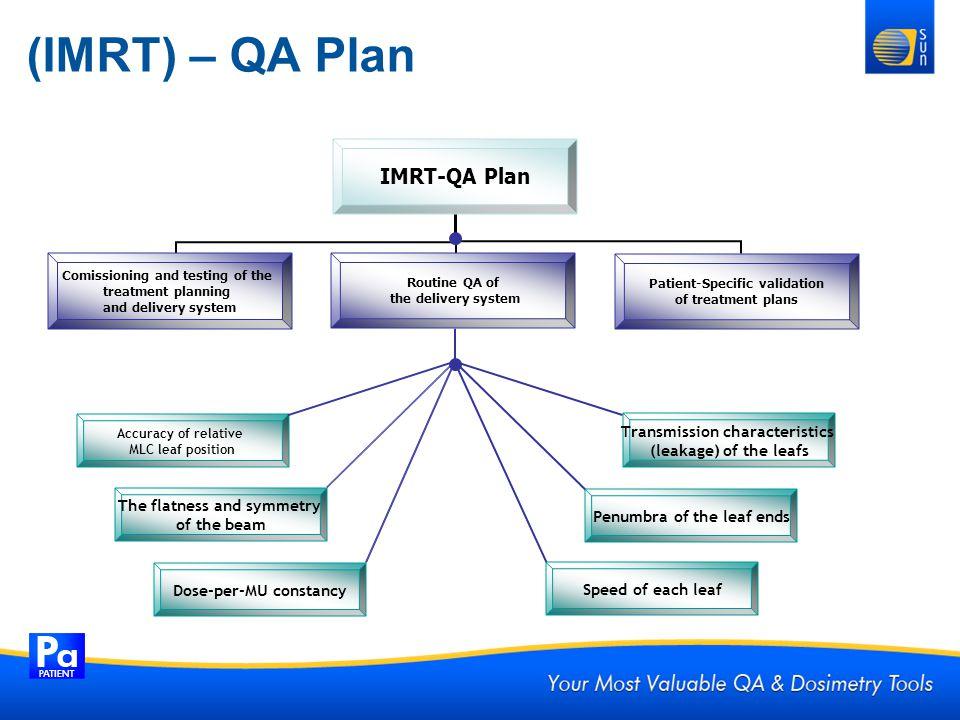 (IMRT) – QA Plan