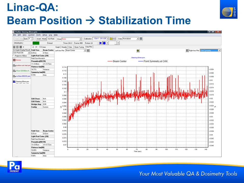 Linac-QA: Beam Position  Stabilization Time