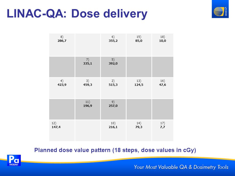 LINAC-QA: Dose delivery