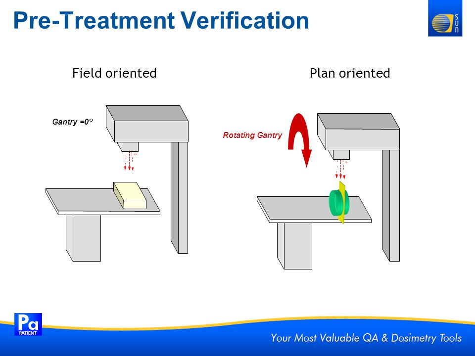 Pre-Treatment Verification