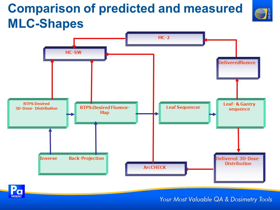 Comparison of predicted and measured MLC-Shapes