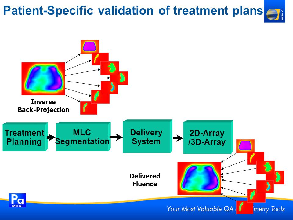 Patient-Specific validation of treatment plans