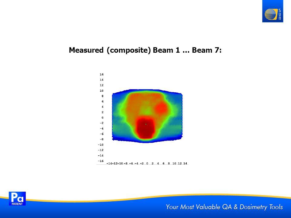 Measured (composite) Beam 1 … Beam 7: