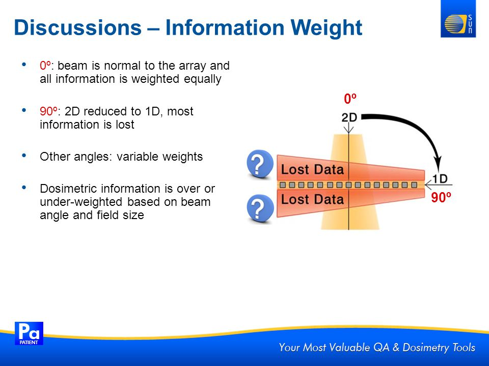 Discussions – Information Weight