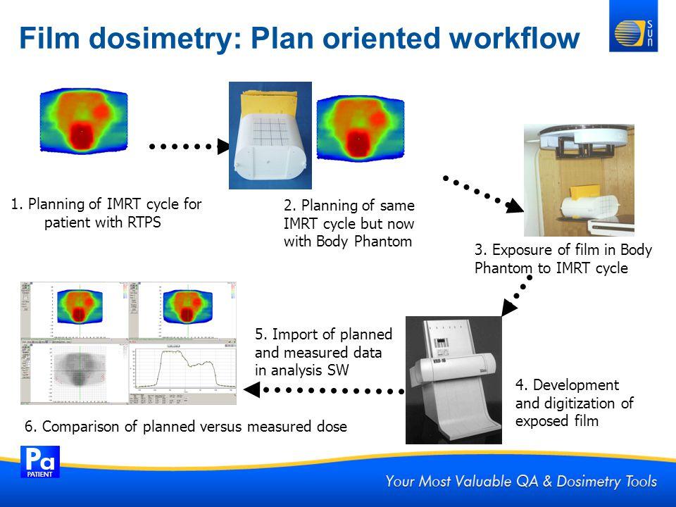 Film dosimetry: Plan oriented workflow
