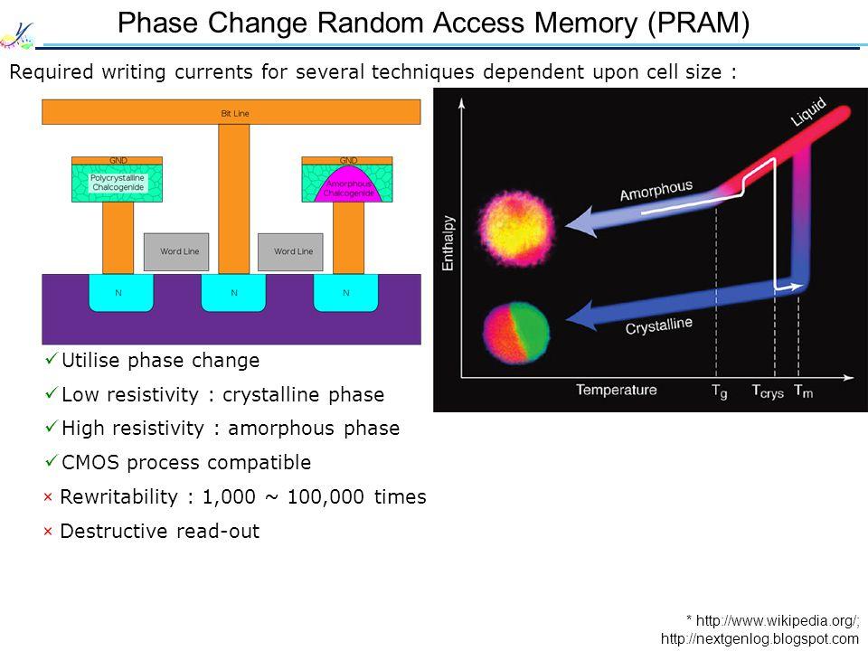 Phase Change Random Access Memory (PRAM)