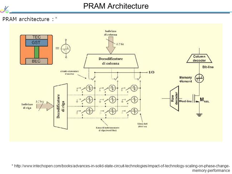 PRAM Architecture PRAM architecture : *