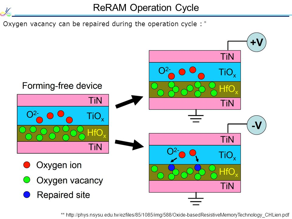 ReRAM Operation Cycle Oxygen vacancy can be repaired during the operation cycle : *
