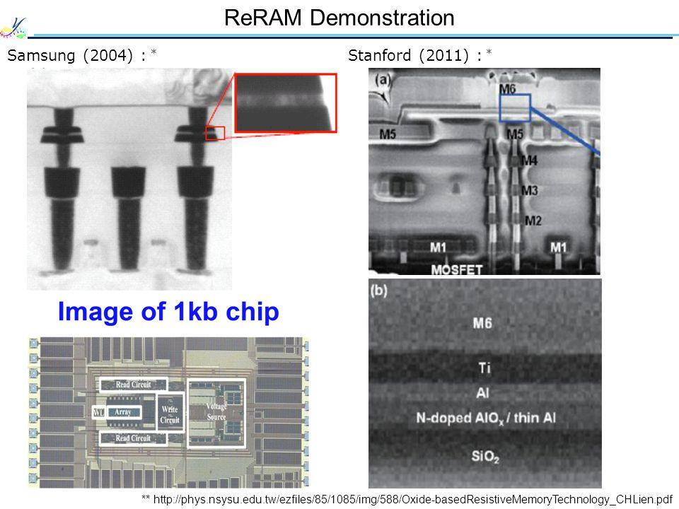 ReRAM Demonstration Samsung (2004) : * Stanford (2011) : *