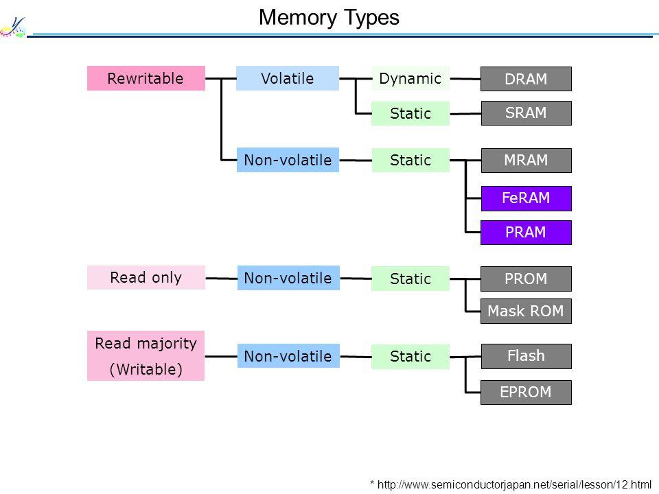 Memory Types Rewritable Volatile Dynamic DRAM Static SRAM Non-volatile