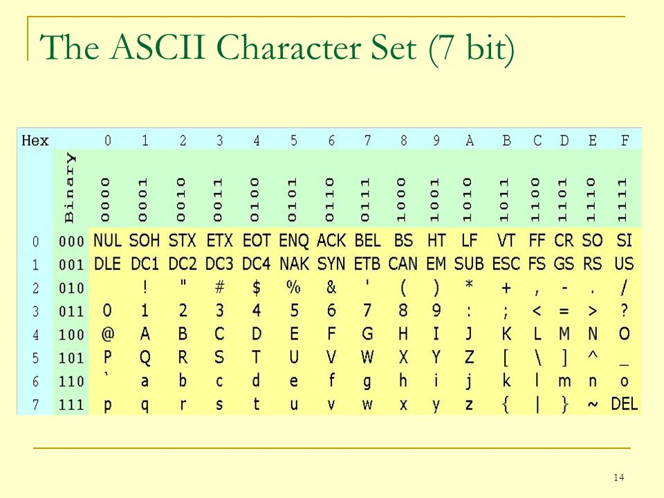 The ASCII Character Set (7 bit)