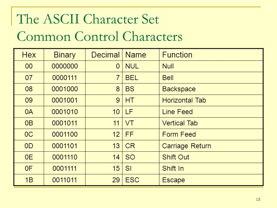 The ASCII Character Set Common Control Characters