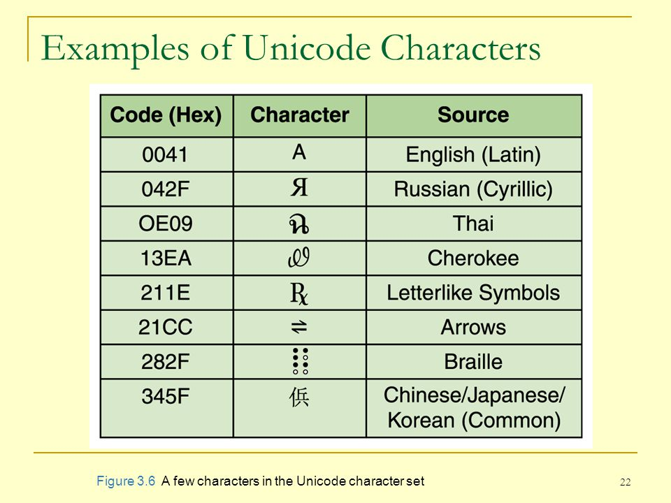 Examples of Unicode Characters