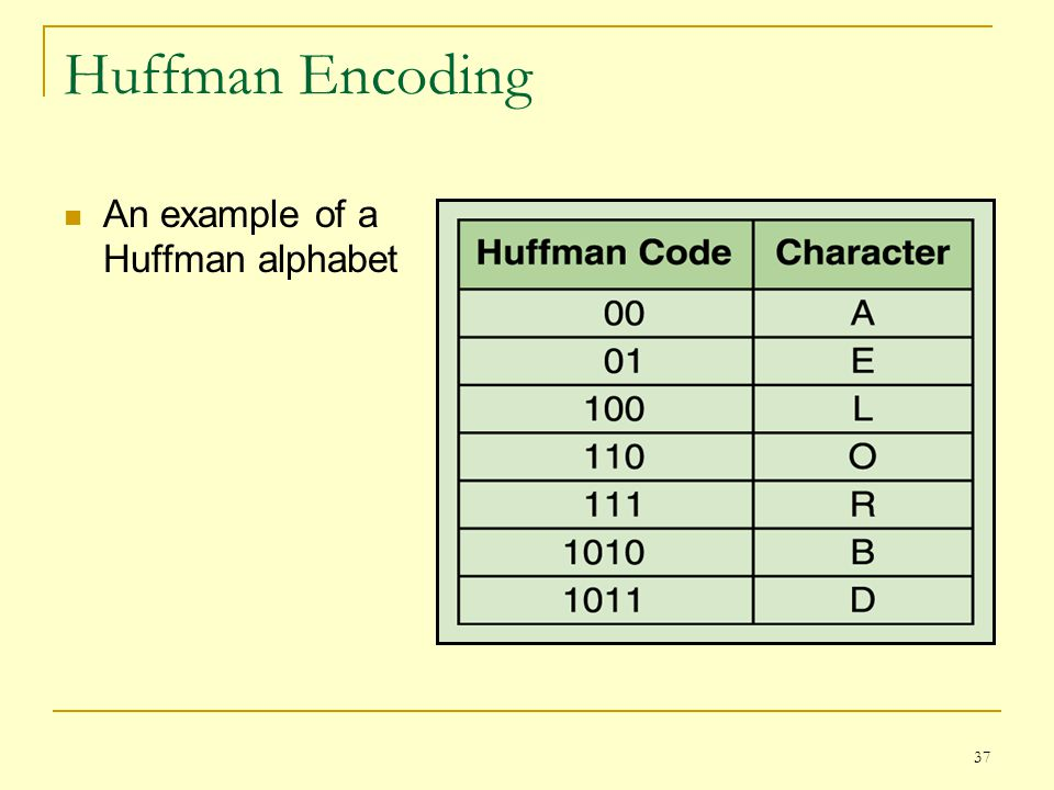Huffman Encoding An example of a Huffman alphabet
