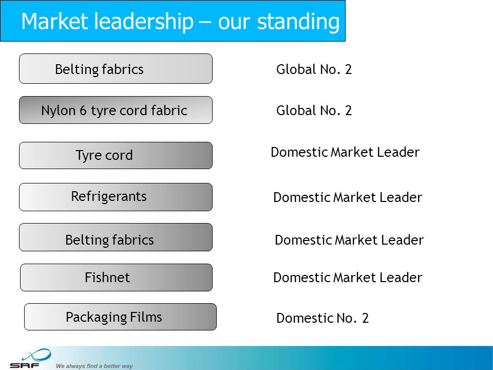 Market leadership – our standing
