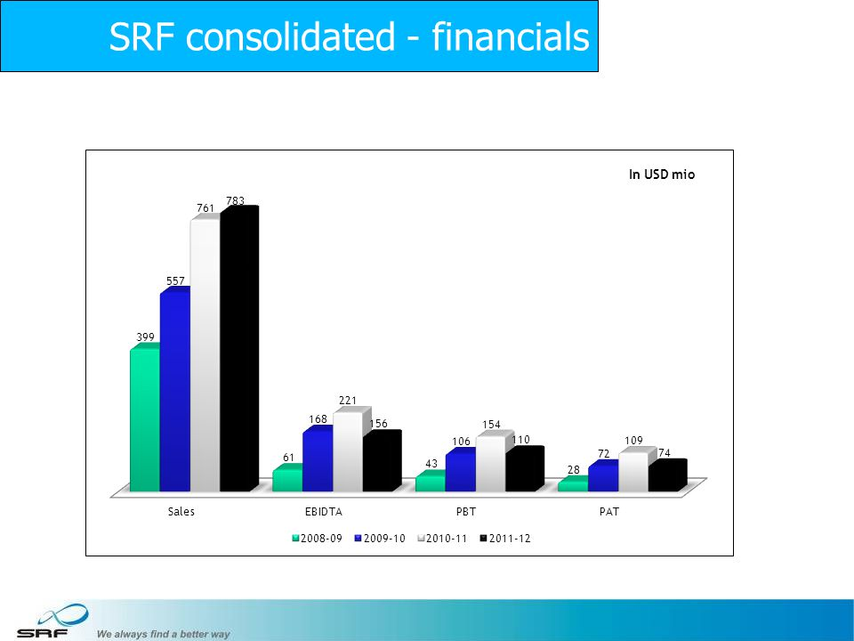 SRF consolidated - financials
