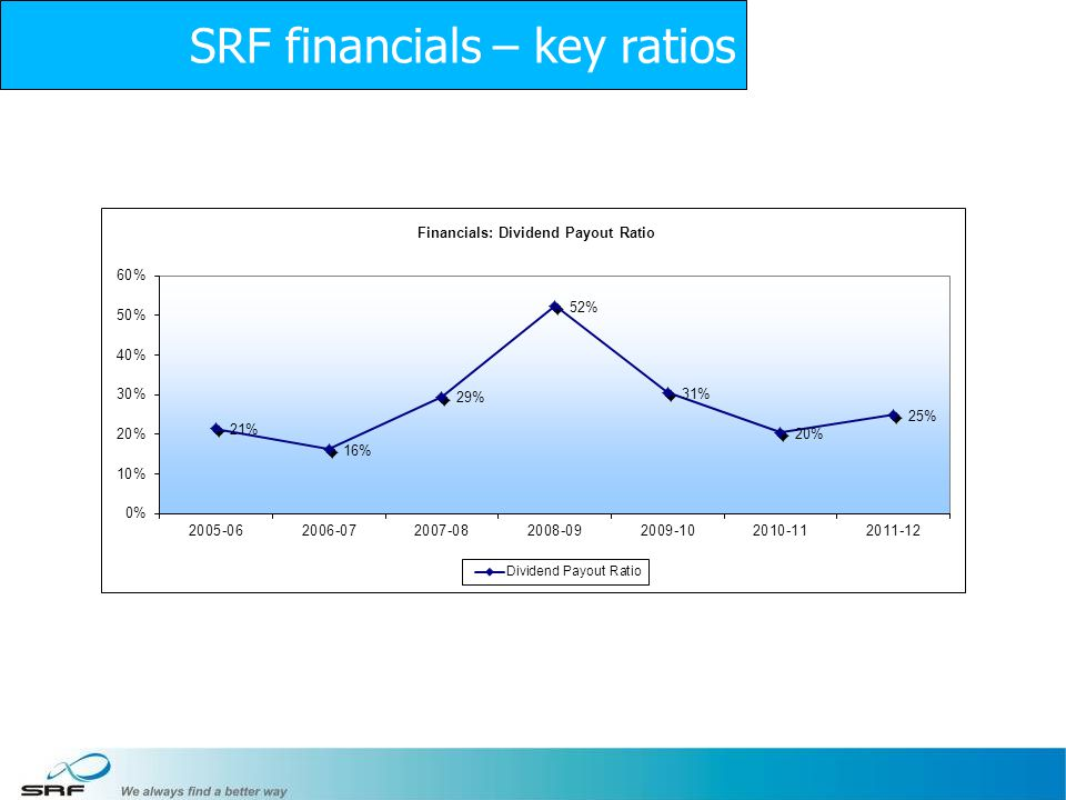 SRF financials – key ratios