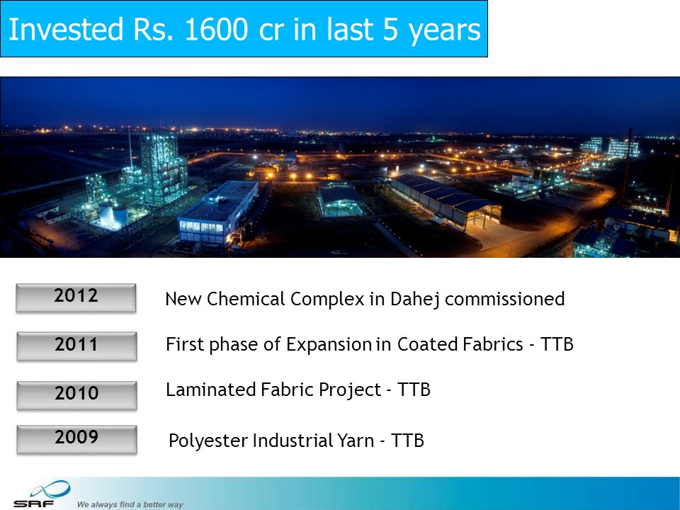 Invested Rs. 1600 cr in last 5 years