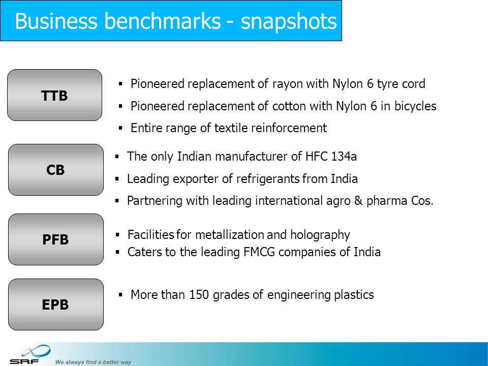 Business benchmarks - snapshots
