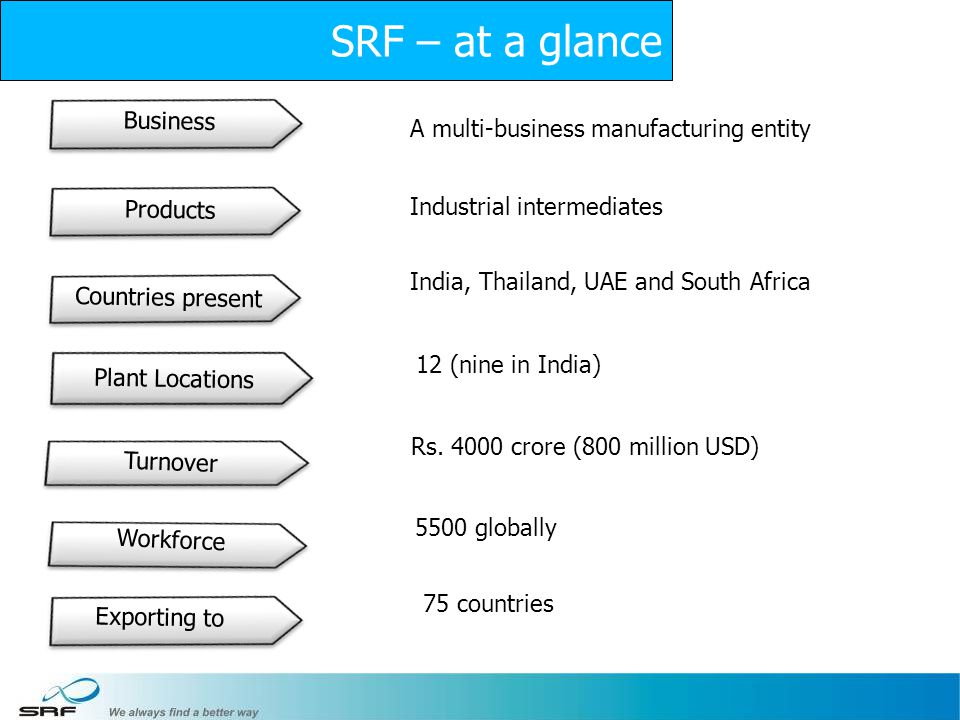 SRF – at a glance 75 countries Business