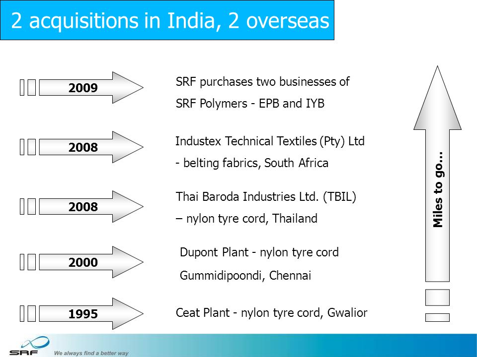 2 acquisitions in India, 2 overseas