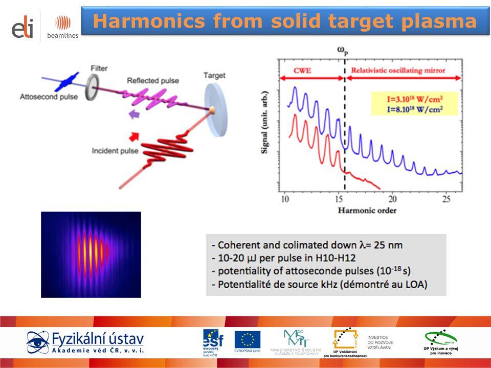 Harmonics from solid target plasma