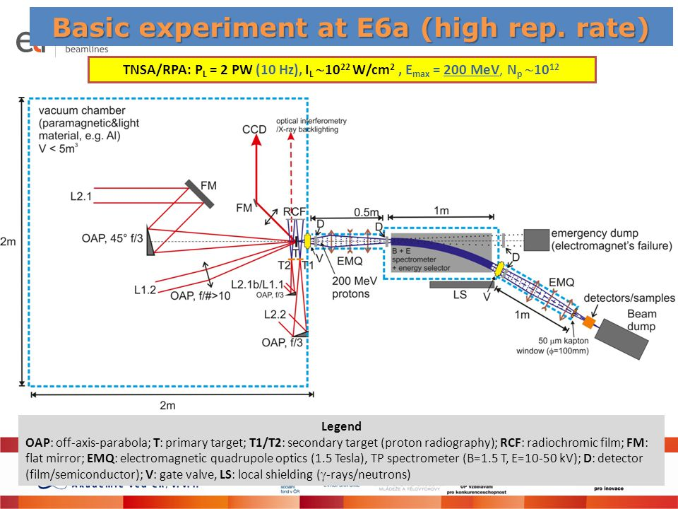 Basic experiment at E6a (high rep. rate)