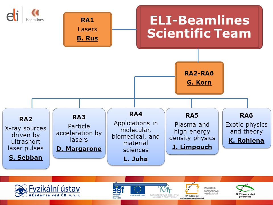 ELI-Beamlines Scientific Team