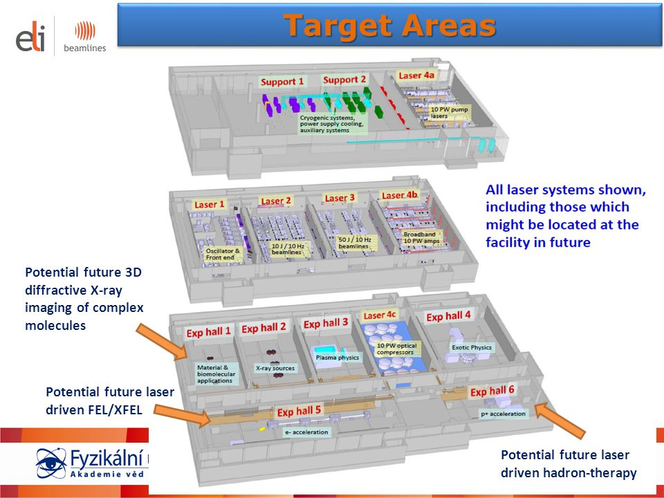 Target Areas Potential future 3D diffractive X-ray imaging of complex molecules. Potential future laser driven FEL/XFEL.