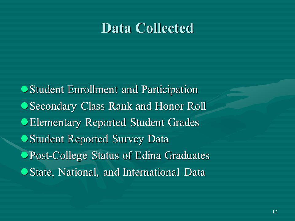 Data Collected Student Enrollment and Participation