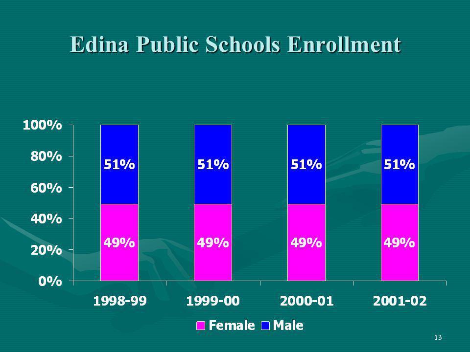 Edina Public Schools Enrollment